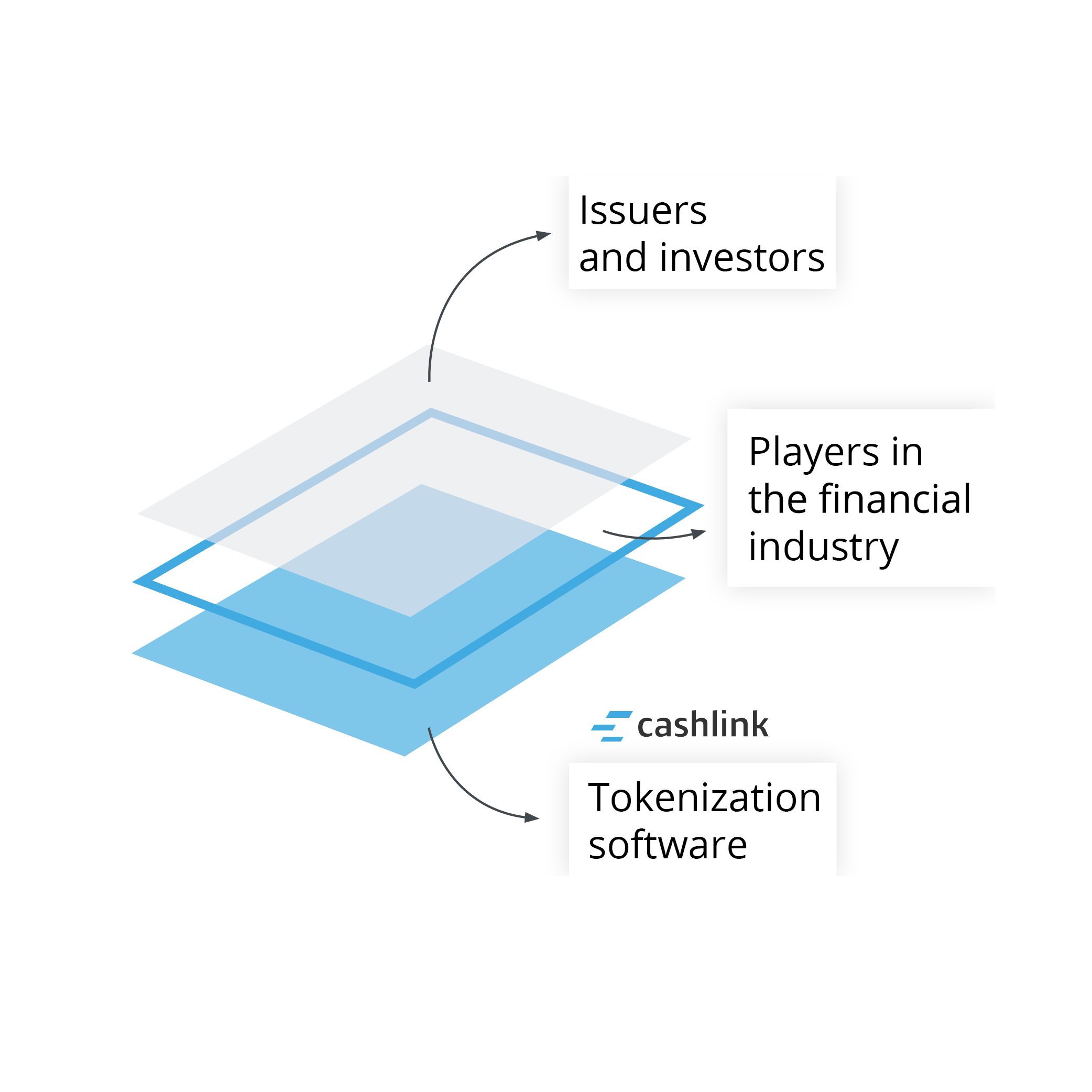 Three Layer Graphic: Tokanization software by cashlink, Players in the financial industry, Issuers and investors